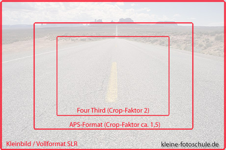 Crop-Faktor - Vollformat - APS - Four-Third-Sensor